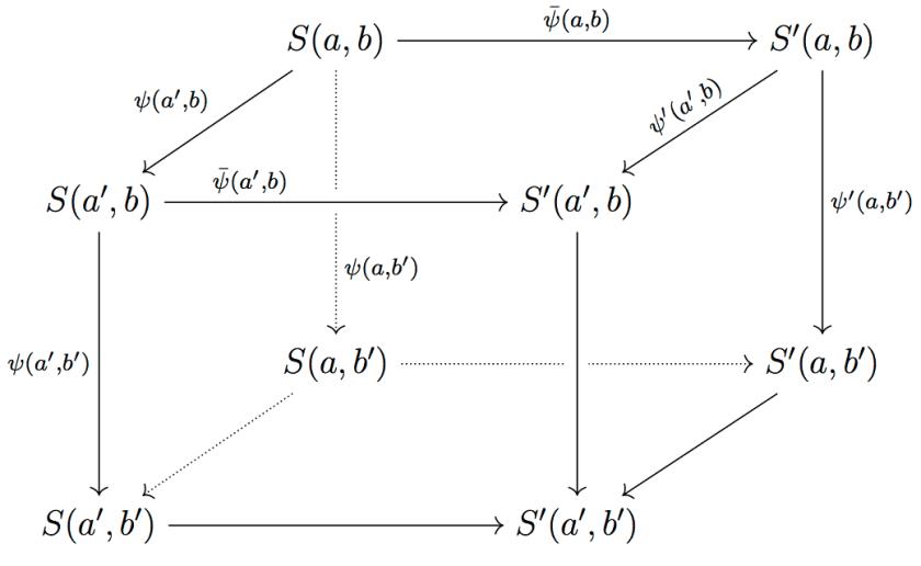 Commutative Diagrams in LaTeX