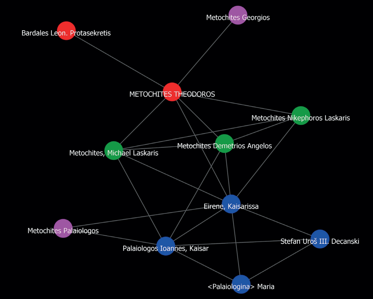 The kinship ego-network of Theodoros Metochites in the years 1315-1328 CE
