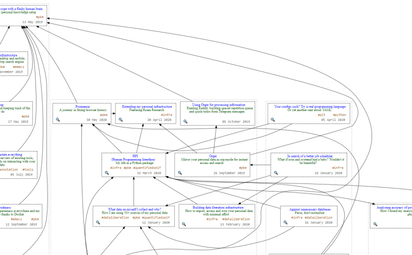 screencapture of mind map of beepb00p's blog
