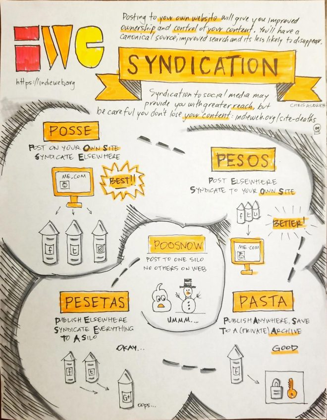 A sketchnotes diagram of IndieWeb Syndication practices featuring in decreasing order of desirability: POSSE, PESOS, PASTA, PESETAS, POOSNOW