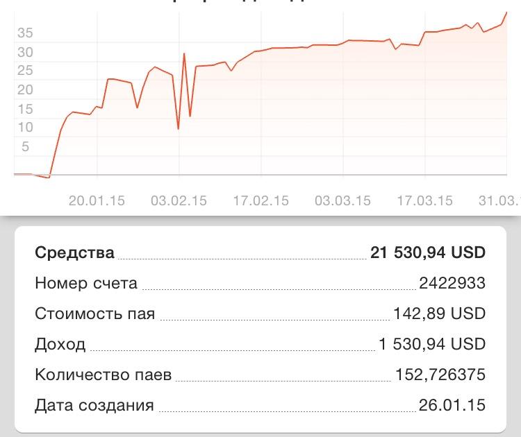 Пай это форекс сайт сергея медведева бинарные опционы
