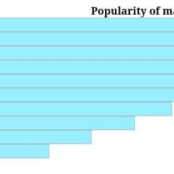 Fornavnet Jensen mere populært i USA