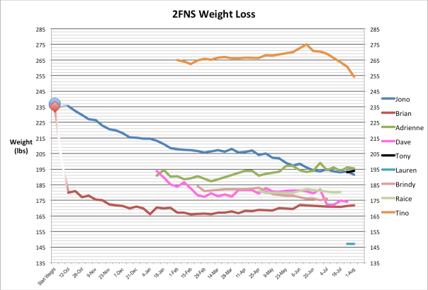 2fns-weight