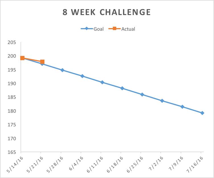 8week