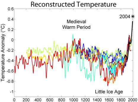 Global mean temperature records for the past 2000 years developed from proxy-climate data - akin to the 'hockey stick' plots published by Mann and others. Image credit: Robert A. Rohde, Global Warming Art Project via Wikimedia Commons