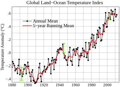 Global average temperature 1880 - 2012. Image credit: NASA Goddard Institute for Space Studies via Wikimedia Commons.