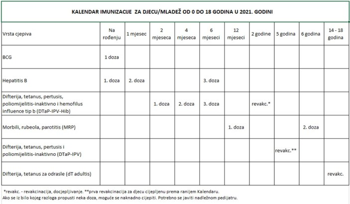 Kalendar imunizacije