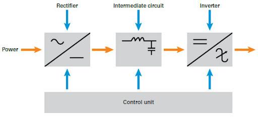 مراحل الحصول على تيار متردد قابل لتغيير قيمته وتردده من المنبع الكهربى المتردد