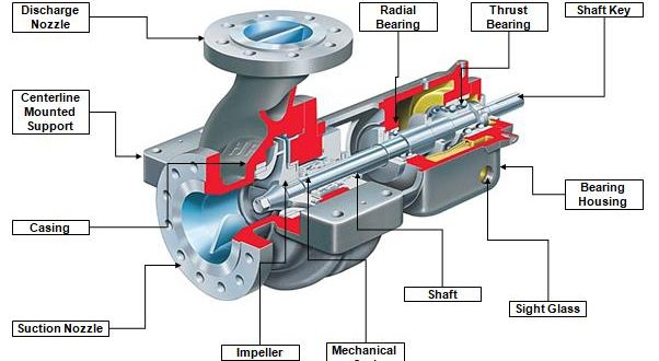 Diagram Centrifugal Pump Parts And Name
