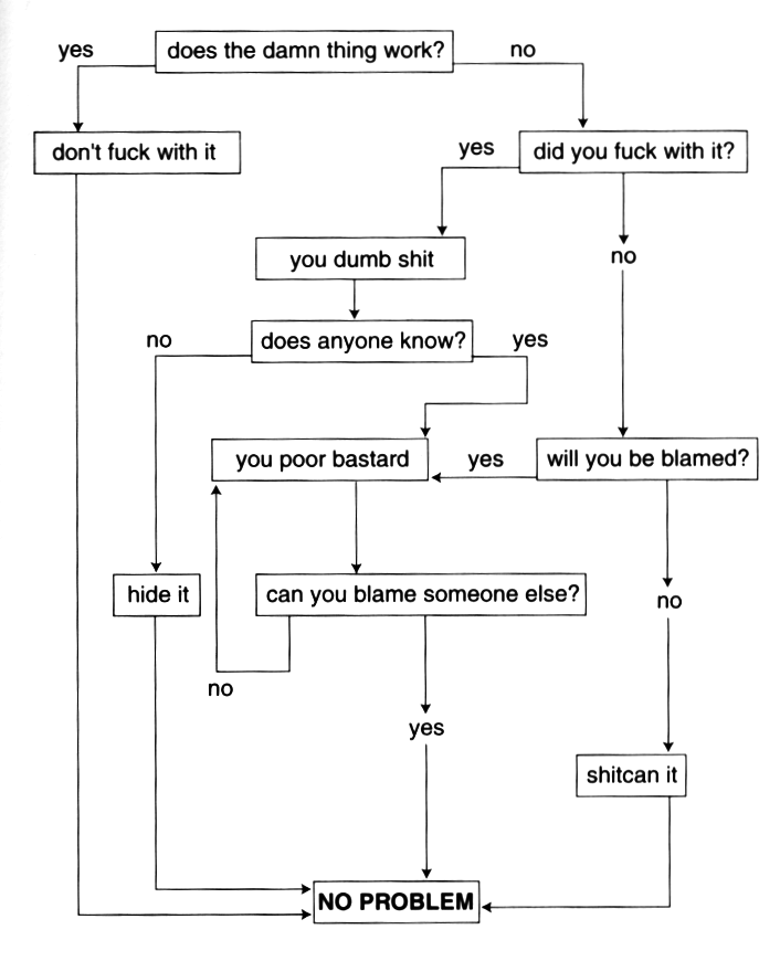Broken Flowchart: Flowchart: Is It F*cked Up? What To Do, If So. / Boing Boing