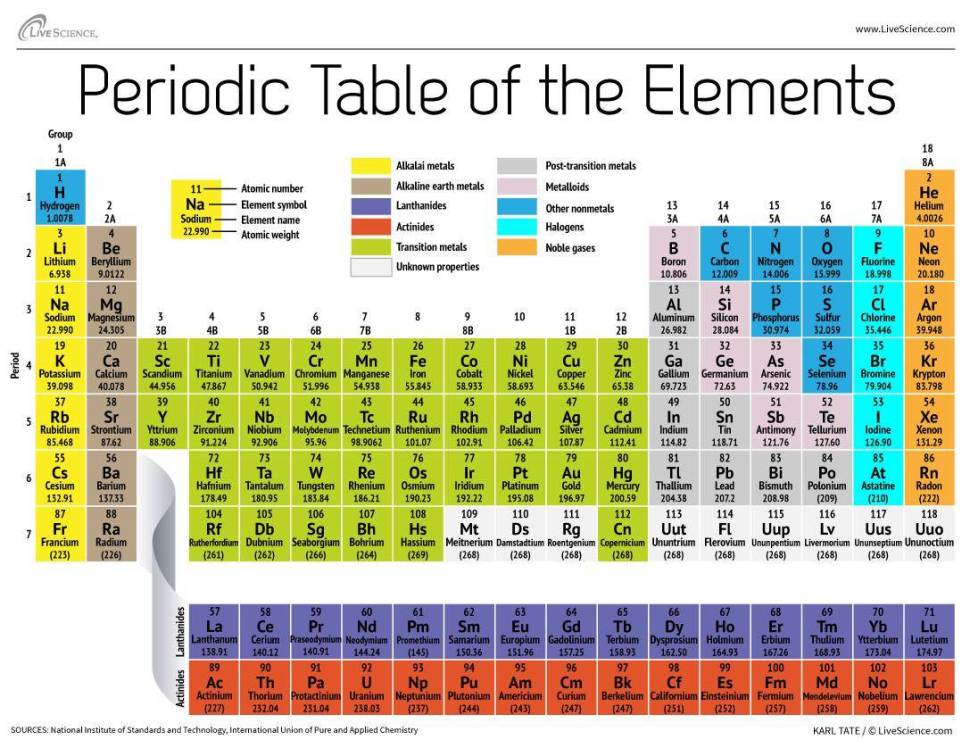140502-science-periodic-table-elements_b2bbb9954b92280ff8011bdcee6e4dcc.nbcnews-ux-2880-1000