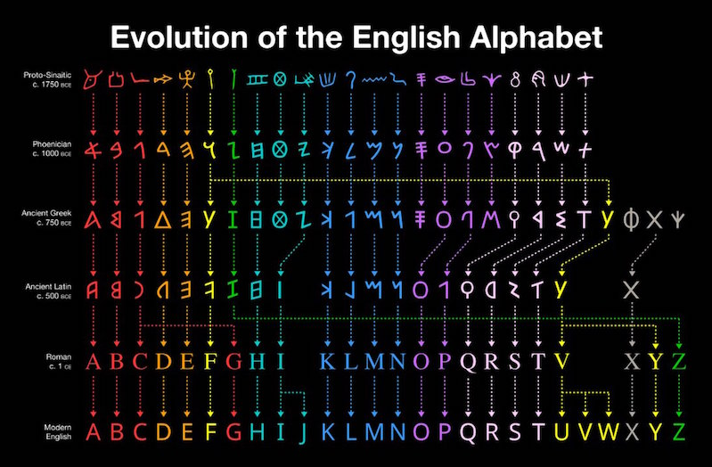 Beautiful chart shows how the English alphabet evolved   Boing Boing
