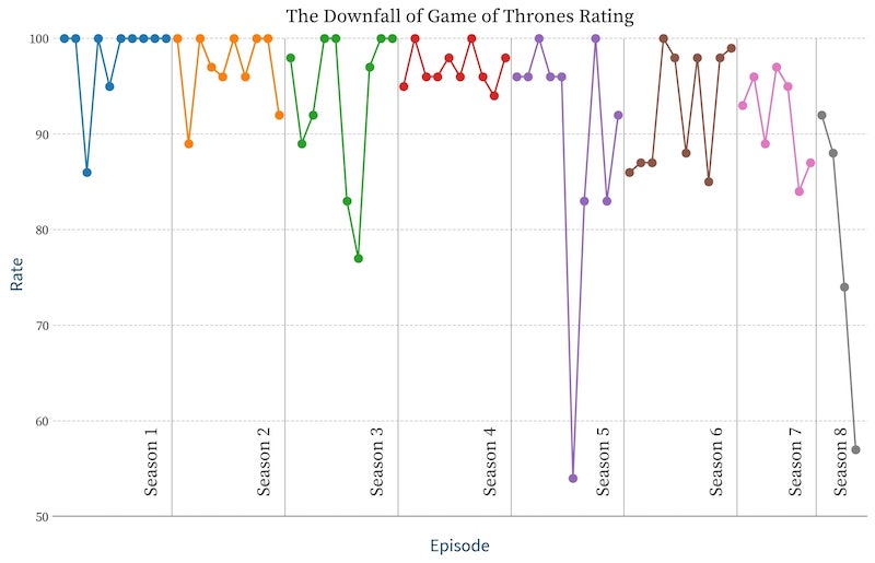Chart reveals that the final season of Game of Thrones has