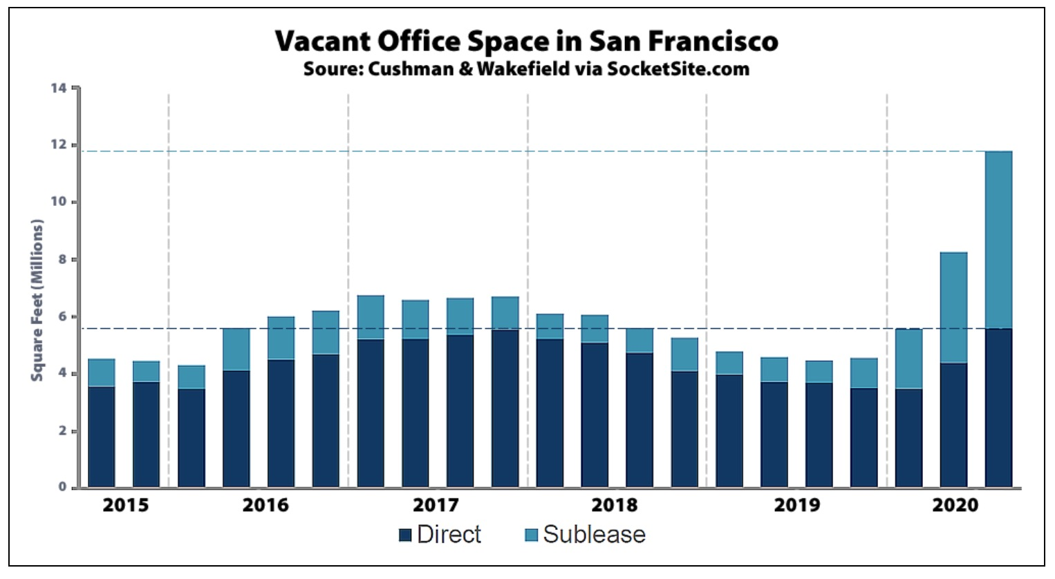Vacant office space in San Francisco doubled to 12 million square feet in 2020