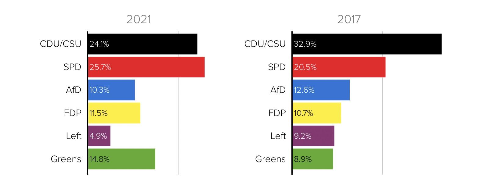 Social Democrats narrowly win German elections