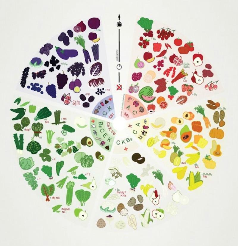 Uticaj Voća i Povrća Različitih Boja na Vaše Zdravlje