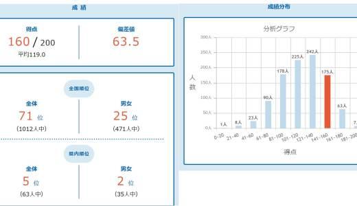 【2020年2月】ワオ!の公開学力テスト(小2) 結果と反省