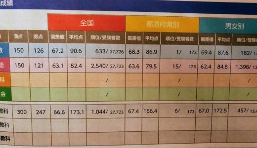 【2020年11月】四谷大塚 全国統一小学生テスト(小3) 結果と反省