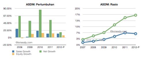 ASDM-growth