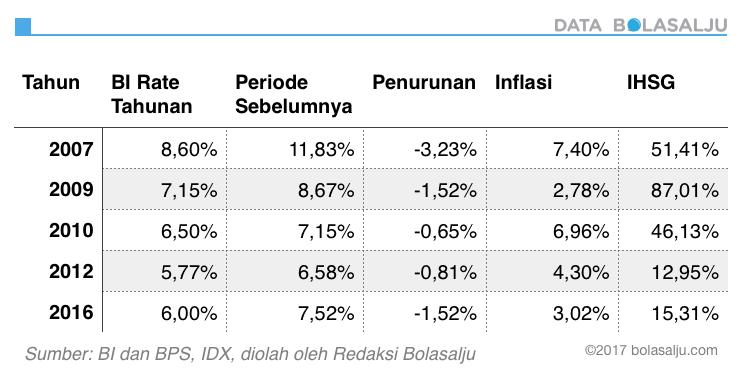 Sejarah penurunan BI Rate dan Hubungannya dengan Inflasi