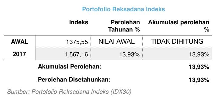 Portofolio Reksadana Indeks