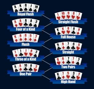 susunan-kartu-poker