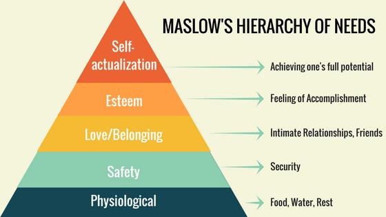 maslows-pyramid