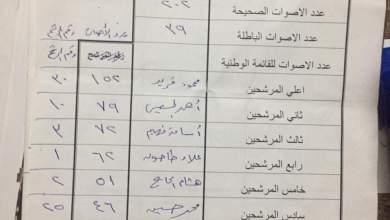 Photo of وضوح تنشر كشوف الفرز لأصوات الناخبين بالشهداء منوفية