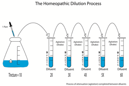 DilutionDrawing