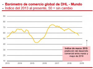 Barómetro de Comercio Global de DHL: crece gradualmente el comercio global a pesar de que el riesgo de baja causa una reacción negativa