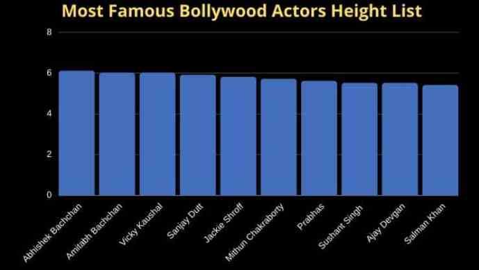 Tallest Bollywoood Actor