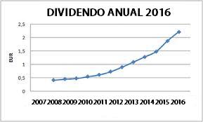 dividendo16