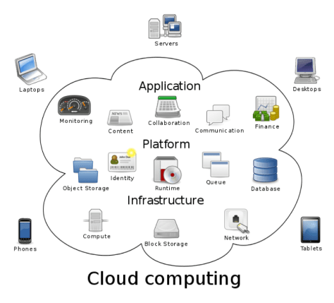 "Sam Johnston, ""Diagram showing overview of cloud computing, with typical types of applications supported by that computing model."""