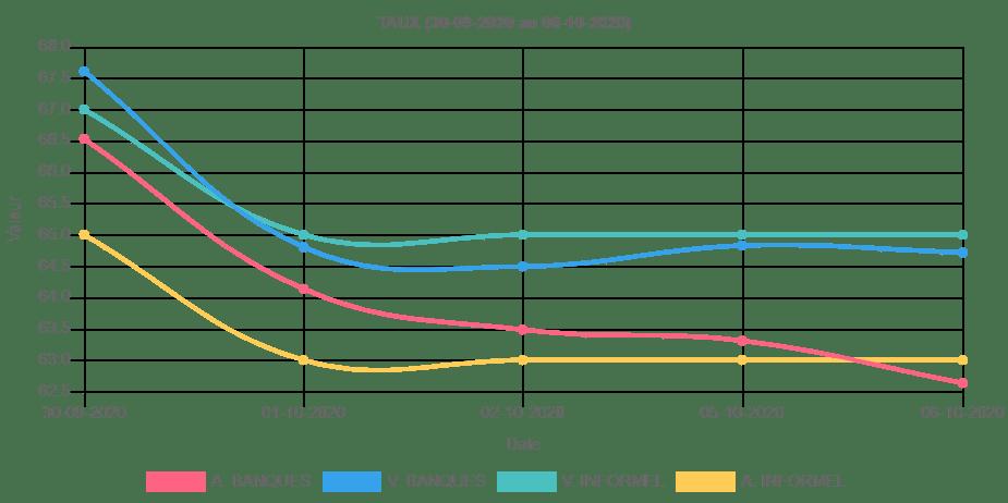 Les variations du taux du jour selon la BRH entre le 30 Septembre au 6 Octobre 2020
