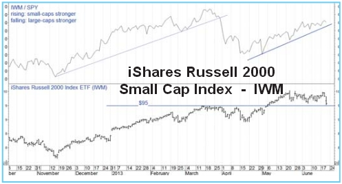 2 ishares russell 2000