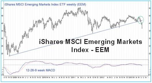 3 iShares MSCI