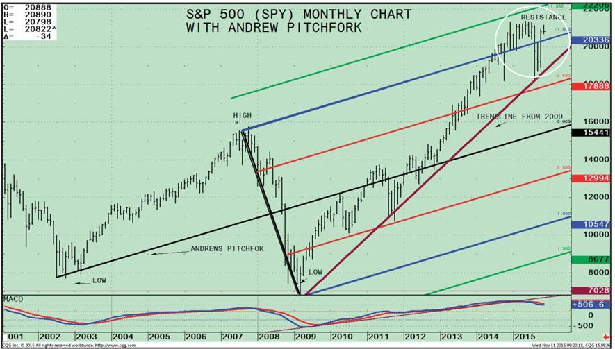 S&P Monthly 111015 Newsletter