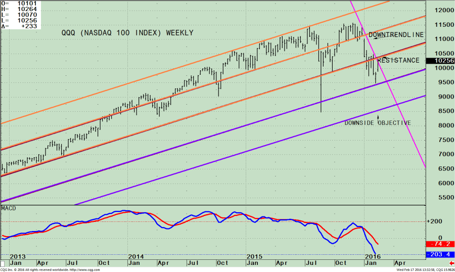 qqq weekly use channell