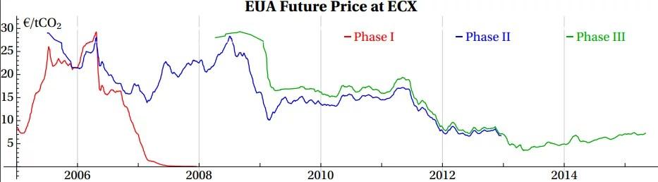 graphique de l'évolution du prix carbone
