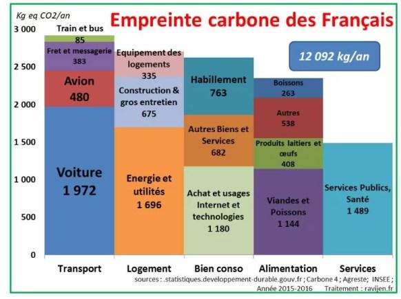 empreinte carbone des français en détails