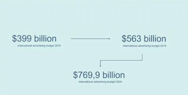 Evolution du budget de la publicité depuis 2010