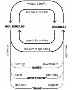 Schéma du diagramme de flux circulaire qui décrit les échanges entre différentes institutions, tiré du livre théorie du donut