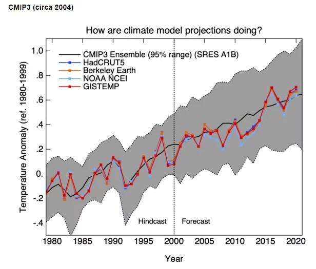 A quel point les modèles climatiques ont été justes ?