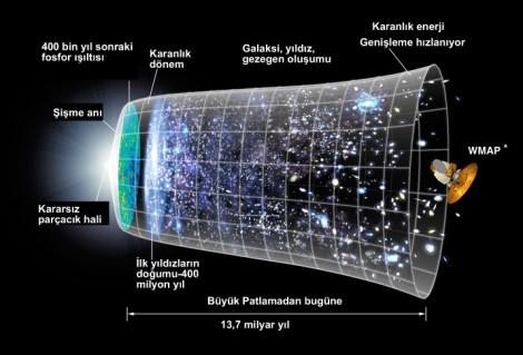Görsel: NASA