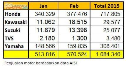 penjualan-motor-februari-2015-data-aisi