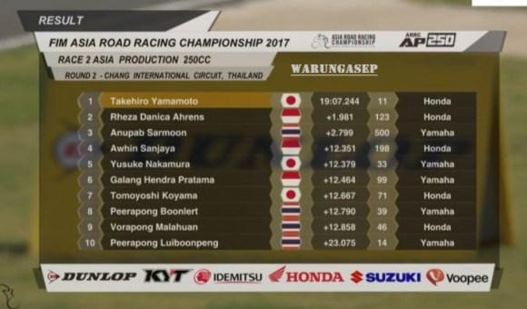 hasil-ap250-arrc-thailand-2017-race-2