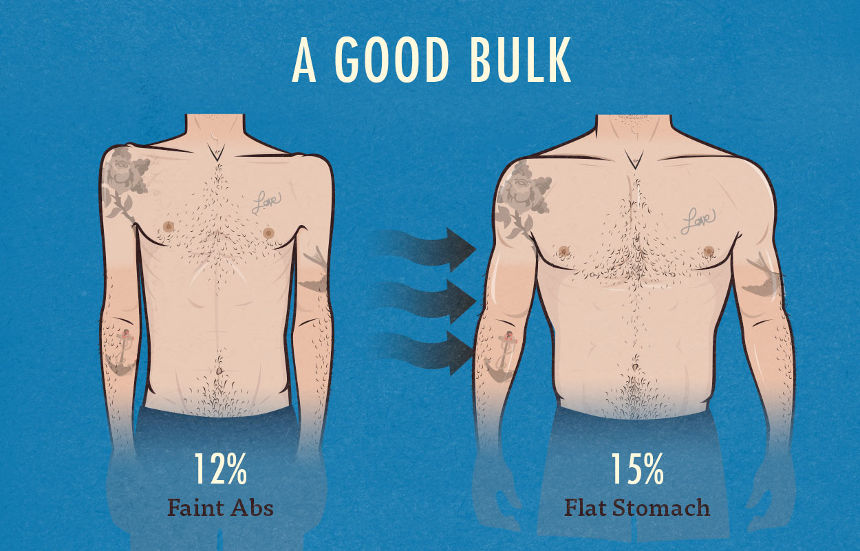 Body Fat Percentage Bony To Beastly The Ectomorph S Guide