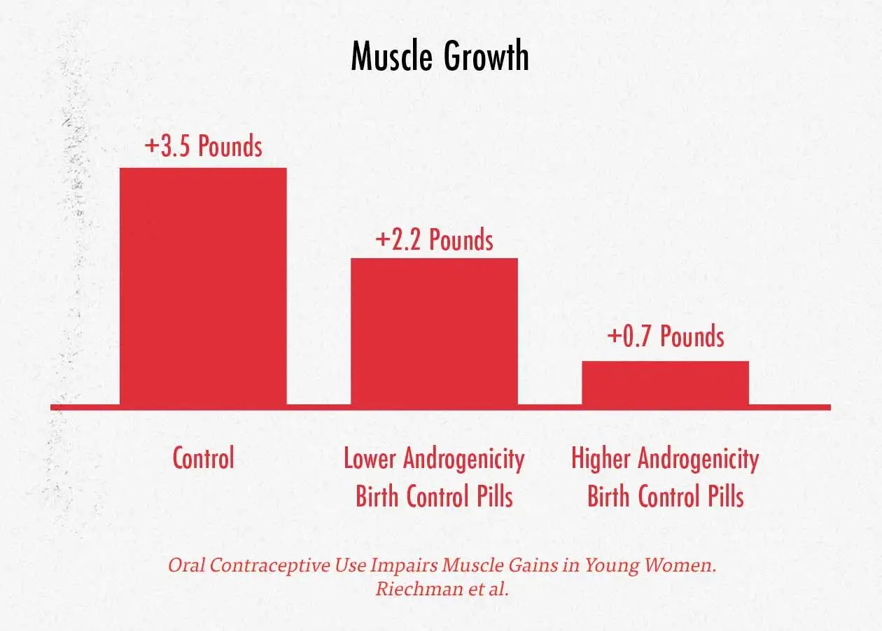 Graph showing that the androgenicity of birth control pills affects muscle growth.