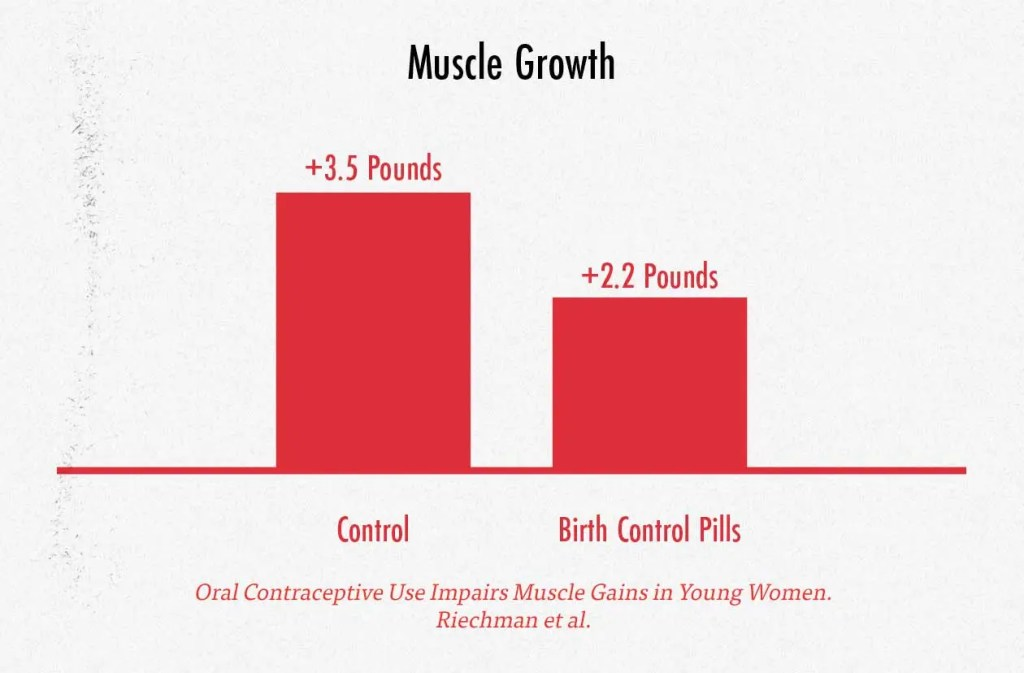 Graph showing that birth control pills reduce muscle growth in young women.