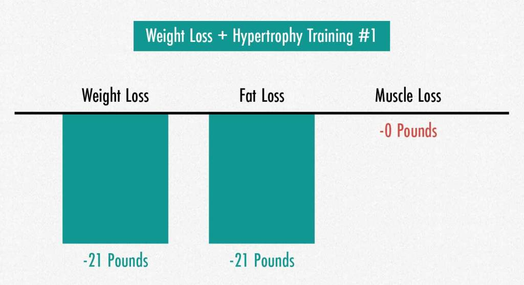 Graph showing that hypertrophy training helps to maintain muscle mass while losing weight.